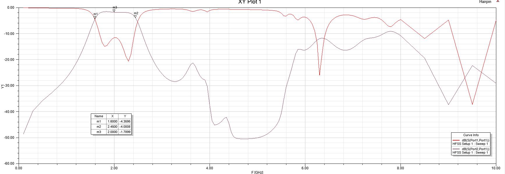 DSNRxR/LNA/hairpin_2GHz/V1/SIM_S21_S11.PNG