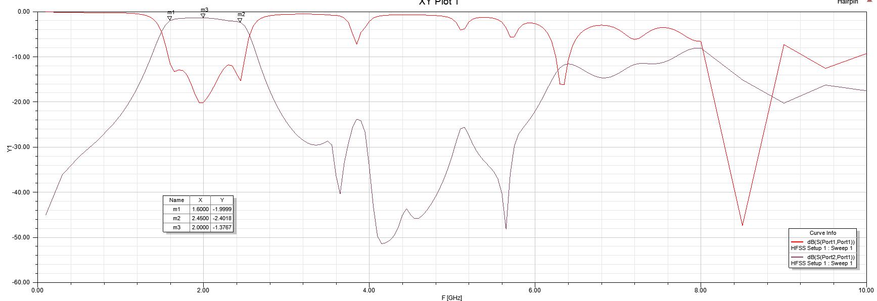 DSNRxR/LNA/hairpin_2GHz/V2/SIM_S21_S11.PNG